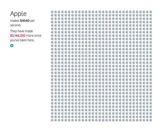 Инфографика показала секундный заработок крупных компаний. Изображение № 5.