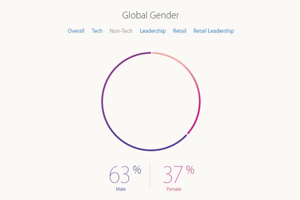 Apple рассказала о проценте женщин-инженеров в компании. Изображение № 3.