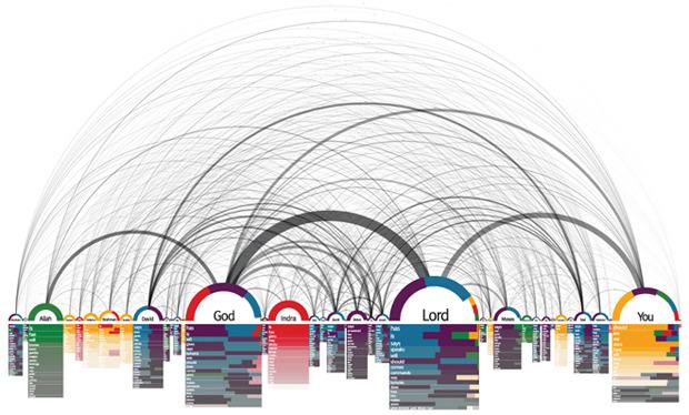 База данных: Как превратить информацию в искусство. Изображение № 8.