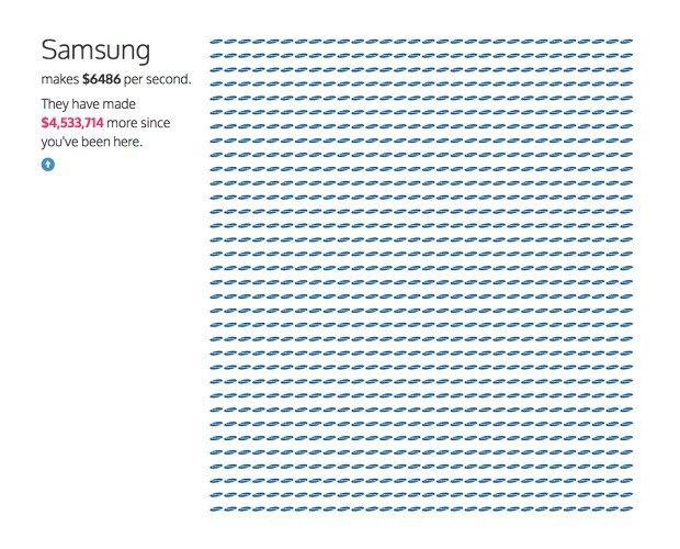 Инфографика показала секундный заработок крупных компаний. Изображение № 6.