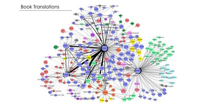 Инфографика: самые влиятельные языки мира. Изображение № 1.