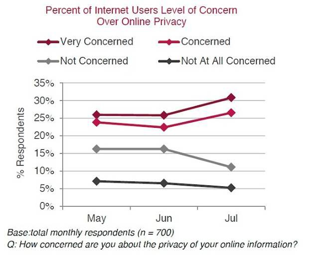 Опрос выявил, что поведение пользователей в сети меняется. Изображение № 2.