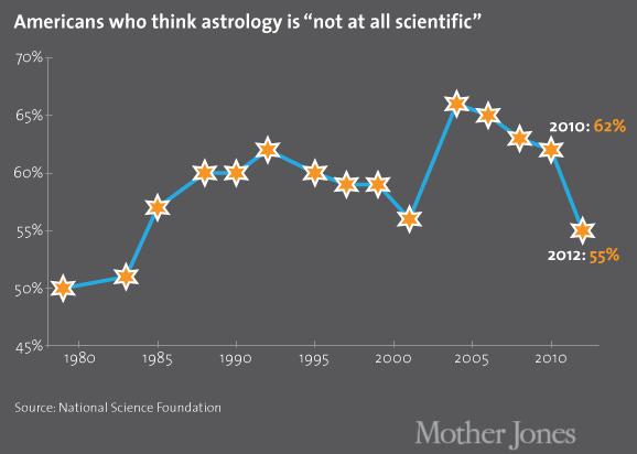 Половина американцев верит в астрологию. Изображение № 1.