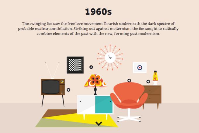 Инфографика показала развитие британского интерьера за 60 лет. Изображение № 2.