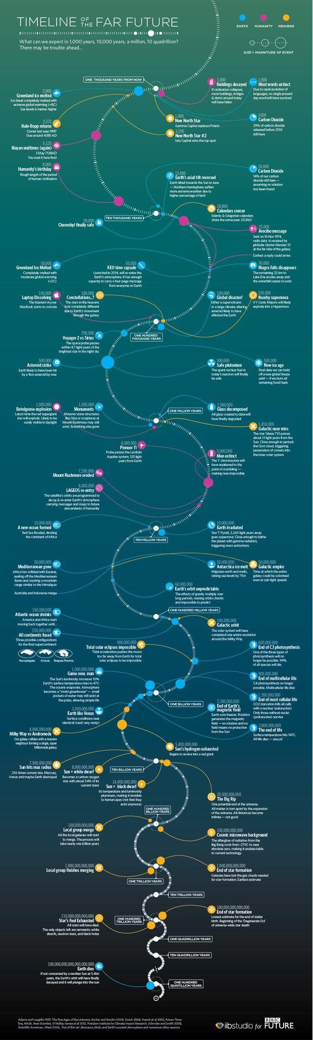 Инфографика предсказала 100 квинтиллионов лет будущего. Изображение № 1.