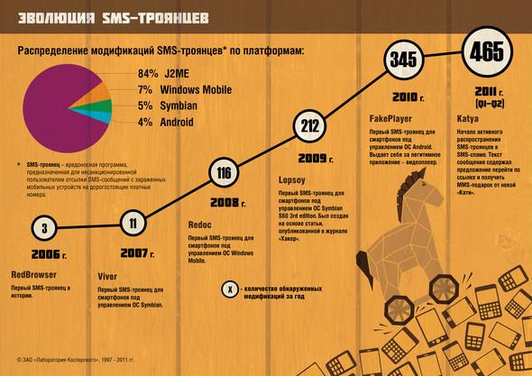 Занимательная инфографика. Изображение № 12.