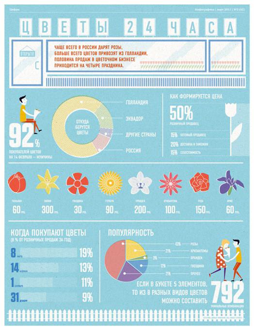 Удивительная инфографика. Актуальный тренд в дизайне. Изображение № 50.