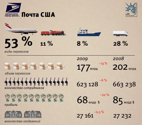 Цифра недели: 43 грузовика международных отправлений. Изображение № 2.