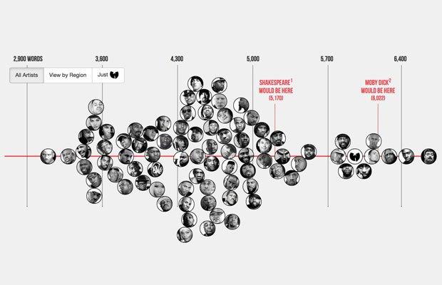 Лучшая инфографика года: Селфи, рабочий график и другие занимательные факты. Изображение № 2.