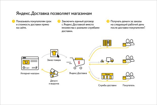 «Яндекс» открыл сервис доставки товаров из интернет-магазинов. Изображение № 2.