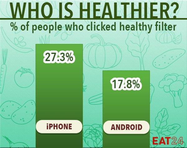 Eat24 вывел привычки владельцев iPhone иAndroid в еде. Изображение № 1.