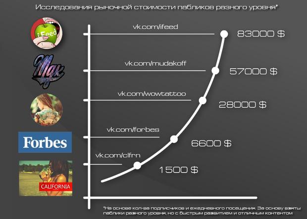 Как рекламировать паблик вконтакте купон яндекс директ 9000
