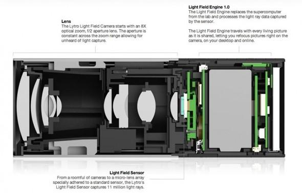 Революционная камера Lytro с постфокусом. Изображение № 2.