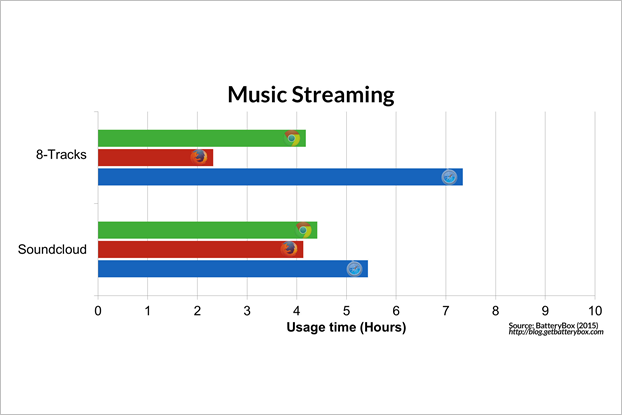 Энергопотребление Chrome и Safari сравнили на макбуке. Изображение № 4.