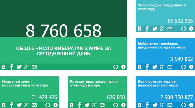 «Лаборатория Касперского» запустила сайт с интернет-статистикой. Изображение № 1.