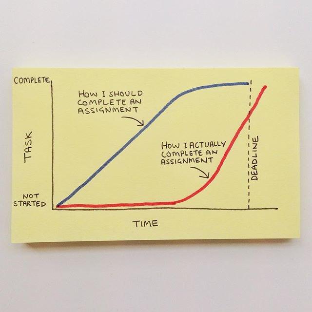 Выполнение задач на работе: синий график — «Как я должен это делать», красный график — «Как я на самом деле это делаю». Изображение № 12.