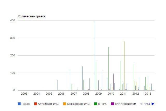 В Сеть выложили архив с правками «Википедии» с IP российских госструктур. Изображение № 1.
