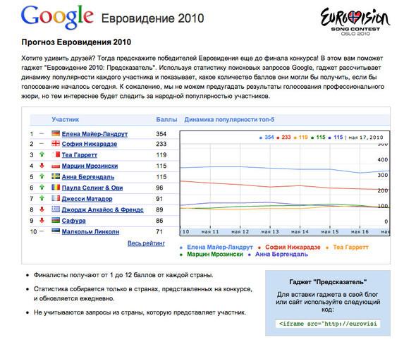 Google предскажет победителей Евровидения 2010. Изображение № 3.