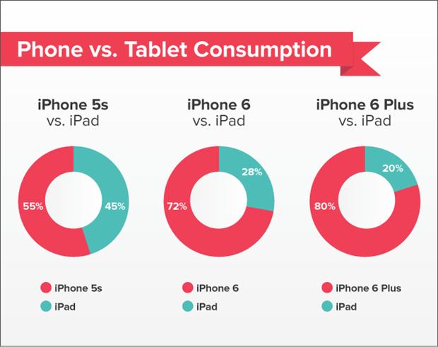 Исследование: как iPhone 6 повлиял на чтение со смартфонов. Изображение № 1.