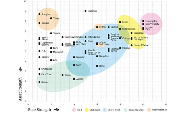 Инфографика выявила города с самыми сильными брендами. Изображение № 1.