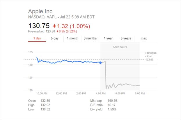 График дня: как акции Apple после финотчёта «упали» за 8 минут. Изображение № 1.