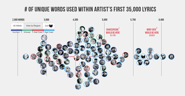 Лексикон рэперов оценили в инфографике. Изображение № 1.