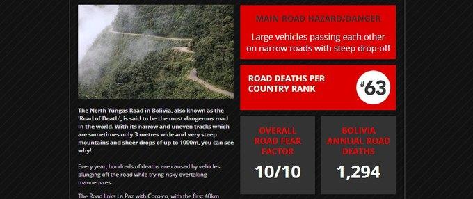 Представлена карта самых опасных дорог мира. Изображение № 3.