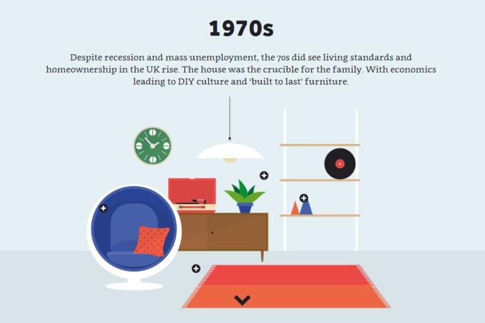 Инфографика показала развитие британского интерьера за 60 лет. Изображение № 3.