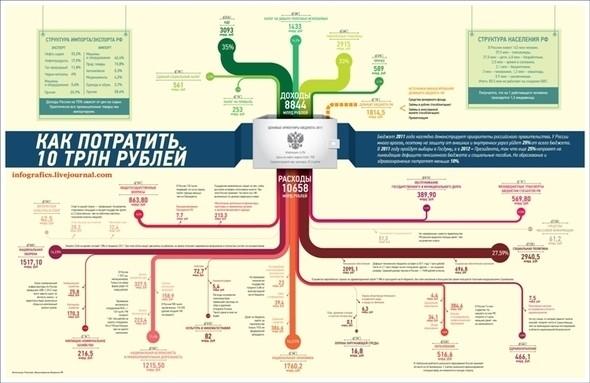 """Изображение 8. Журнал """"Инфографика"""" (Санкт-Петербург).. Изображение № 8."""