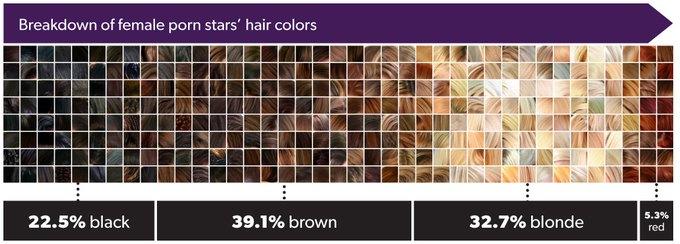 Самые распространенные цвета волос. Изображение № 5.
