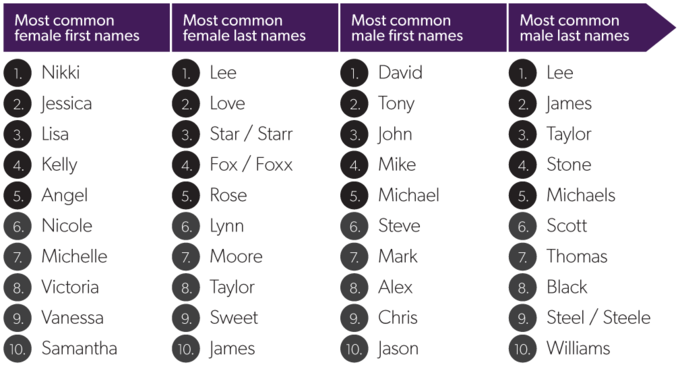 Самые популярные имена и фамилии. Изображение № 1.