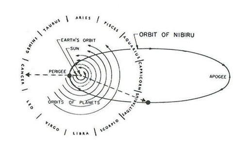 Планета Х– Nibiru (Нибиру). Изображение № 1.
