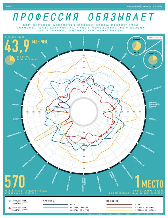 Удивительная инфографика. Актуальный тренд в дизайне. Изображение № 13.