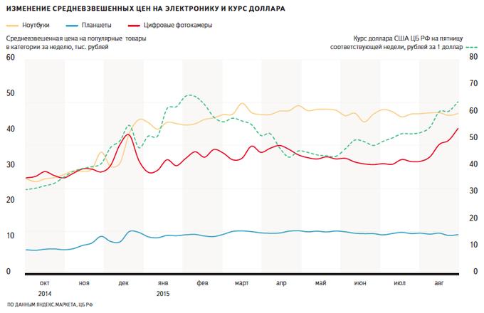 «Яндекс» сравнил курс доллара соспросом и ценами натехнику. Изображение № 4.