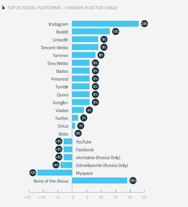 Активных пользователей Instagram становится больше, чем в Facebook. Изображение № 1.