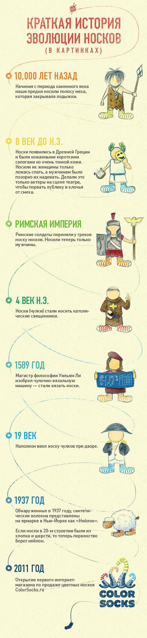 Инфографика: краткая история эволюции носков. Изображение № 1.