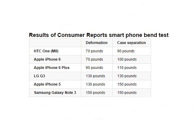 Стресс-тест: новые айфоны и другие смартфоны гнут на прессе. Изображение № 8.