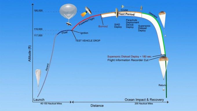 NASA провело успешные испытания замедляющей «летающей тарелки» . Изображение № 4.