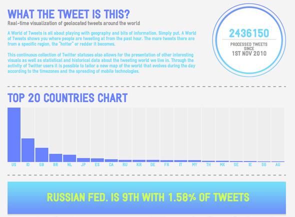 A World of Tweets. Изображение № 1.
