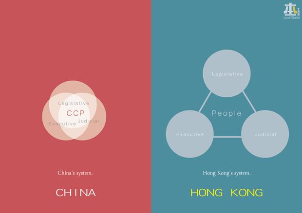 «Китайская система [разделения ветвей власти] (судебная, исполнительная и законодательная; в центре Китайская коммунистическая партия) — Гонконгская система [разделения ветвей власти]». Изображение № 9.