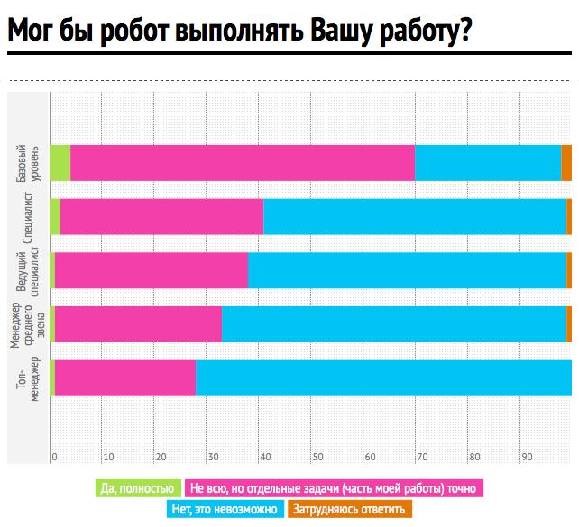 Инфографика: hh.ru. Изображение № 2.