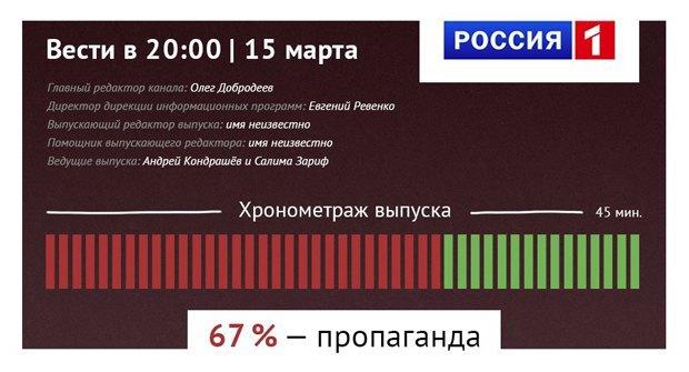 Максим Кац запустил проект «Антипропаганда». Изображение № 1.
