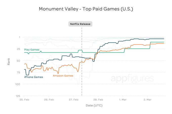 График дня: влияние «Карточного домика» на рейтинг Monument Valley . Изображение № 1.
