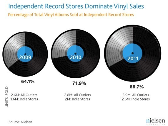 Продажи музыки на виниле продолжают расти уже 5-й год. Изображение № 2.