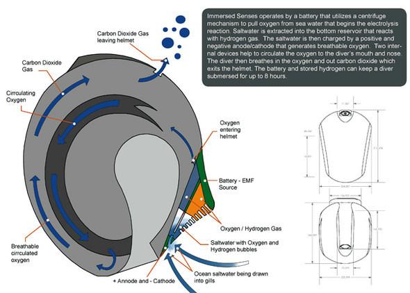 Подводный шлем- Immersed Senses. Изображение № 3.