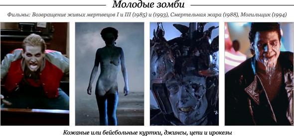 Зомби-Looks: Краткая история фильмов озомби. Изображение № 6.