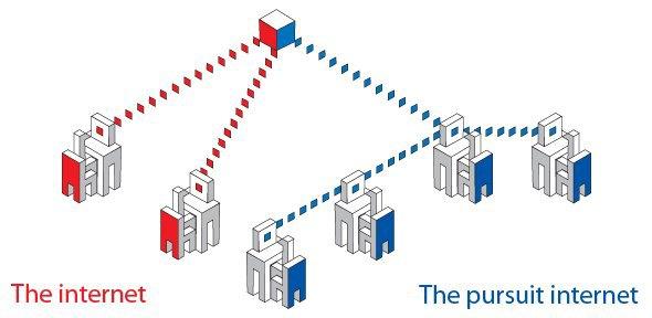 Интернет будущего будет работать без серверов. Изображение № 1.
