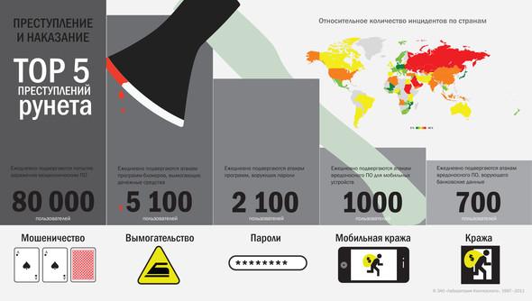 Занимательная инфографика. Изображение № 6.