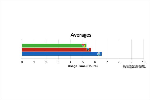 Энергопотребление Chrome и Safari сравнили на макбуке. Изображение № 1.