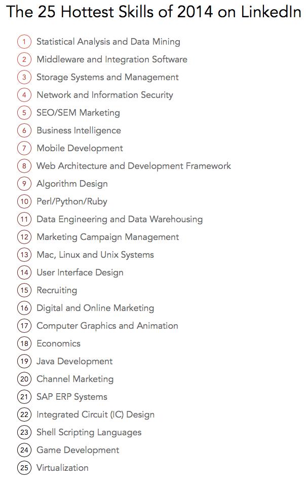 LinkedIn назвал 25 главных рабочих навыков 2014 года. Изображение № 1.